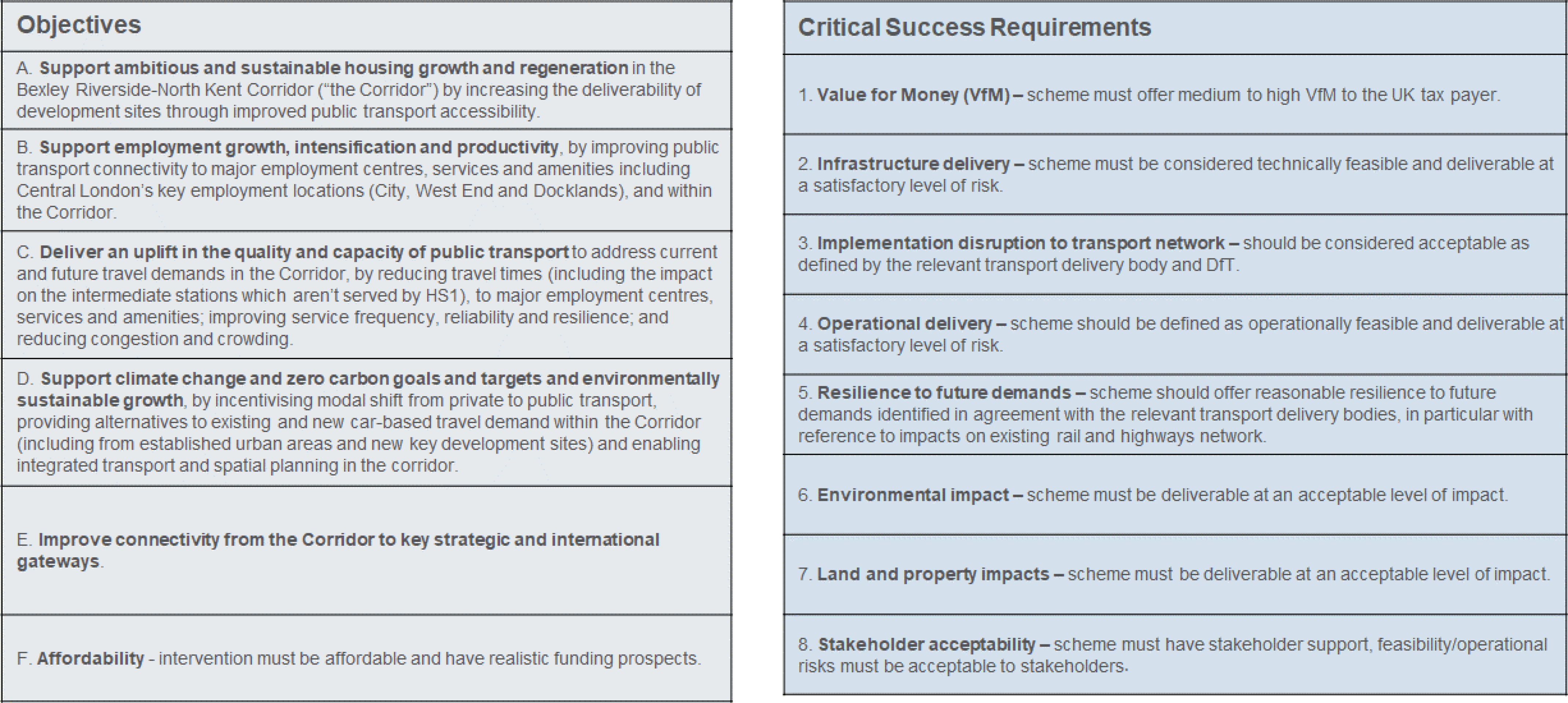 Image showing the strategic objectives and critical success requirements for the study